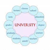 University Circular Word Concept