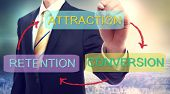 Attraction, Conversion, Retention Business Concept