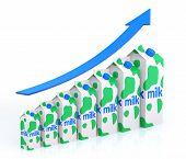 Milk - Bar Graph