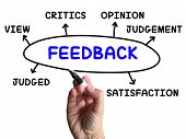 Feedback Diagram Shows Judgement Critics And Opinion