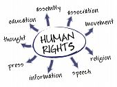 stock photo of human rights  - Human rights mind map with legal concept words - JPG