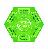 foto of waste reduction  - Label in shape of flower with tag Green Planet and ecological recommendations - JPG