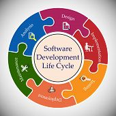 Software Development Life Cycle, Software Development Life Cycle. This Vector Illustrates Software A poster