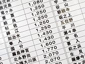 Japanese Train Price List