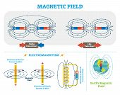 Scientific Magnetic Field And Electromagnetism Vector Illustration Scheme. Electric Current And Magn poster
