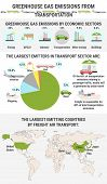 Infographic Of Global Greenhouse Gas Emissions By Transportation Sector poster