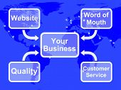 Your Business Map Shows Marketing Strategies And Reputation
