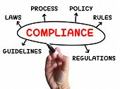 ������, ������: Compliance Diagram Shows Complying With Rules And Regulations