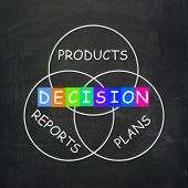 Deciding Means Decision On Plans Reports And Products