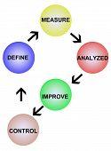 Definir analisados e controlar