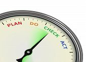 Plan Do Check Act In A Stopwatch