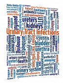 Urinary Tract Infection in word collage