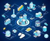 Big Data Analytics Glow Isometric Flowchart With Wireless Cloud Technologies Secure Archives Access  poster