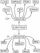 stock photo of positive negative  - Human emotion mind map  - JPG