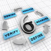 Six Sigma DMADV project methodology