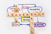 foto of scrabble  - Leadership skill and goal words in a wooden scrabble game - JPG