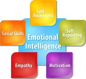 picture of emotion  - business strategy concept infographic diagram illustration of emotional intelligence components - JPG