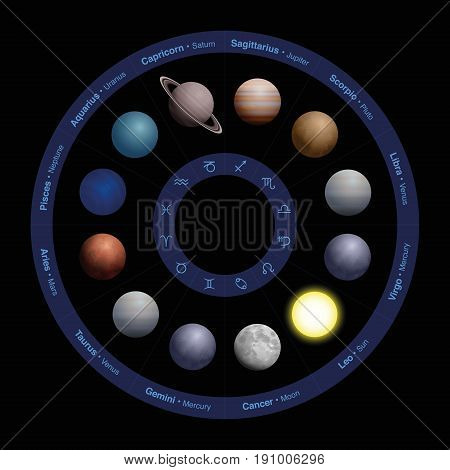 Planets of astrology