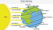 Earth's Vital Areas infographic diagram showing angle of sun rays including major latitudes equato poster