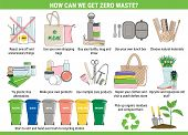 The Hand Drawn Elements Of Zero Waste poster