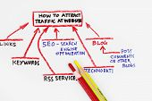 Traffic Sources Going  To Your Website!