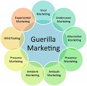 Diagrama de negócios de Marketing de guerrilha