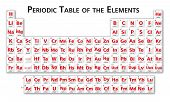 stock photo of periodic table elements  - Red Periodic table of the elements illustration vector universal no language with drop shadow - JPG