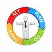picture of plan-do-check-act  - Plan Do Check Act diagram with businessman - JPG