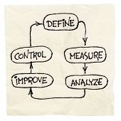 concept of continuous improvement process or cycle  (define, measure, analyze, improve, control) - n