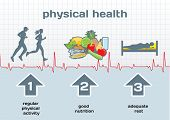 Постер, плакат: Physical Health Diagram: Physical Activity Good Nutrition Adequate Rest