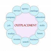 Outplacement Circular Word Concept