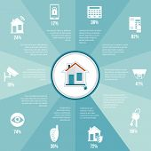 Home security infographics