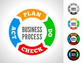 picture of plan-do-check-act  - PDCA is an iterative four - JPG