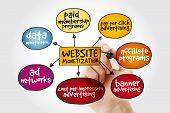 Website Monetization Mind Map With Marker, Internet Marketing Concept poster