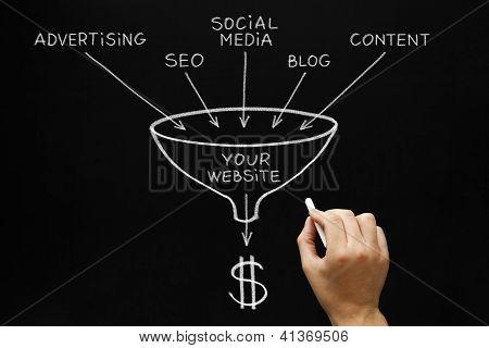 Website Marketing Concept Blackboard poster
