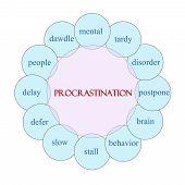 Procrastination Circular Word Concept