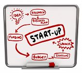 foto of step-up  - Start Up Instructions Steps Dry Erase Board Launch New Company - JPG