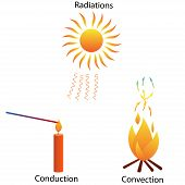 picture of conduction  - Illustration of three different modes of heat transfer - JPG