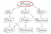 foto of execution  - illustration of hand drawn diagram for project development - JPG