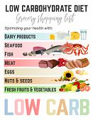 Low-carbohydrate Diet Shopping List. Medical And Healthcare Poster. Colourful Vector Illustration Is poster