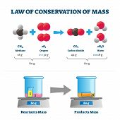 Law Of Conservation Of Mass Vector Illustration. Labeled Educational Scheme With Substance Example.  poster