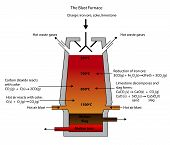 picture of blast-furnace  - Illustration of the Blast Furnace for the smelting of iron ore - JPG