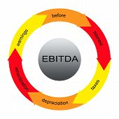 picture of depreciation  - EBITDA Word Circles Concept with great terms such as earnings depreciation taxes and more - JPG