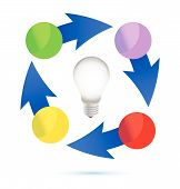 picture of plan-do-check-act  - idea lightbulb cycle illustration design over white background - JPG