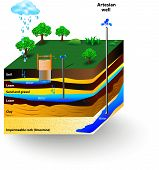 stock photo of groundwater  - Artesian water and Groundwater - JPG