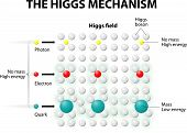 image of higgs boson  - Any interaction to Higgs Field gave  - JPG