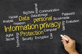 Word Cloud on a blackboard - Information privacy
