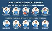 Bipolar Disorder Symptoms Infographic Of Mental Health Disease. poster