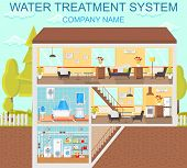 Water Treatment System. Plumbing In House. Modern Technology In Plumbing. Battery And Heating At Hom poster