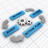 stock photo of performance evaluation  - Four steps of the audit process in order to audit a company - JPG